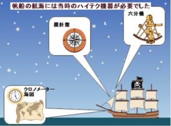 帆船時代のナビには当時のハイテクが使われた