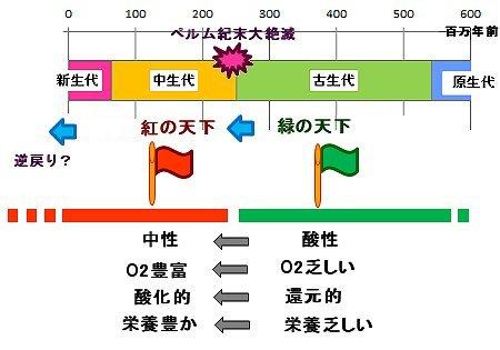 緑から紅への政権交代