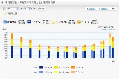2013年サニタリー電気使用量グラフ
