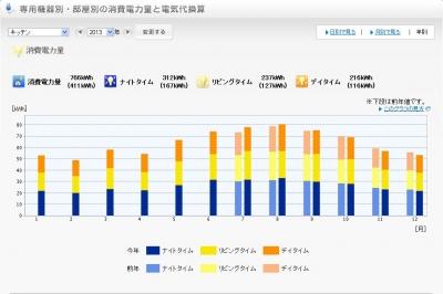 2013年キッチン電気使用量グラフ