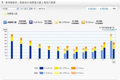 2013年その他電気使用量グラフ