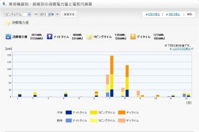 2013年リビングエアコン電気使用量グラフ