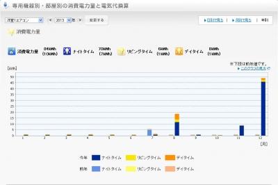 2013年寝室電気使用量グラフ