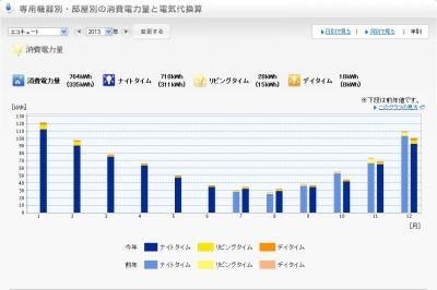 2013年エコキュート電気使用量グラフ
