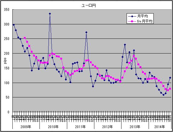 ボラ調査10月ユーロ円