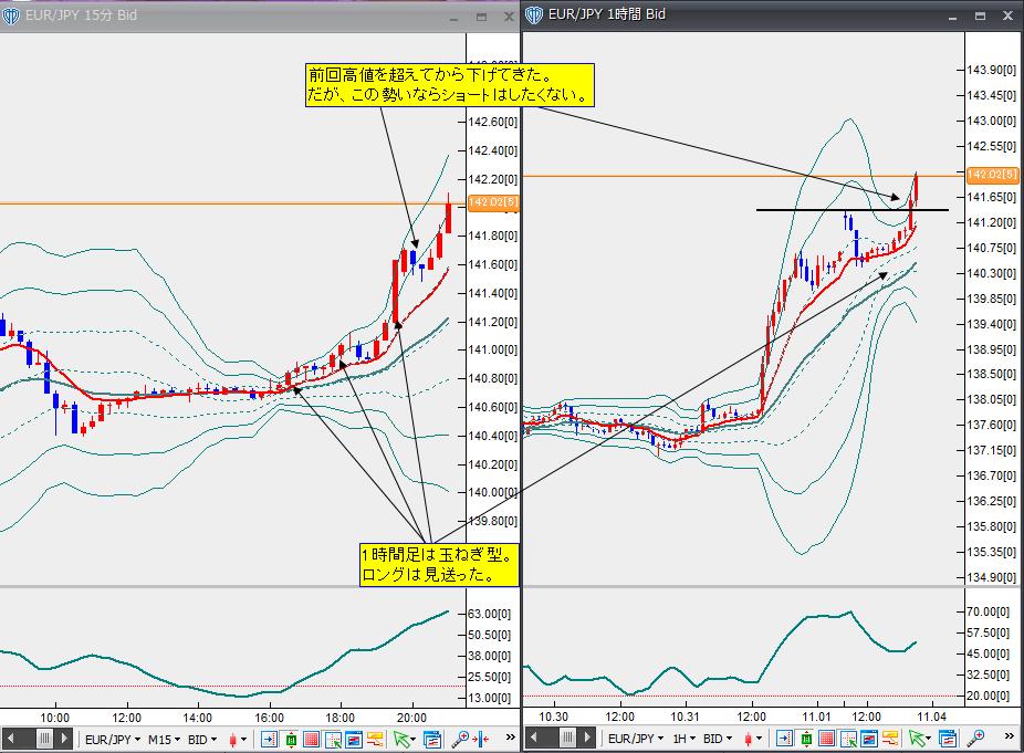 11月2日ユーロ円