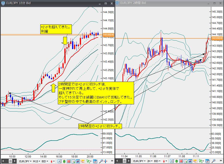 11月11日ユーロ円
