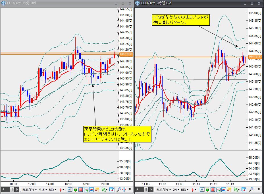 11月13日ユーロ円