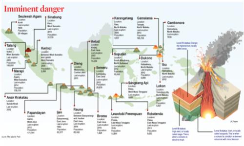 インドネシア危険な火山