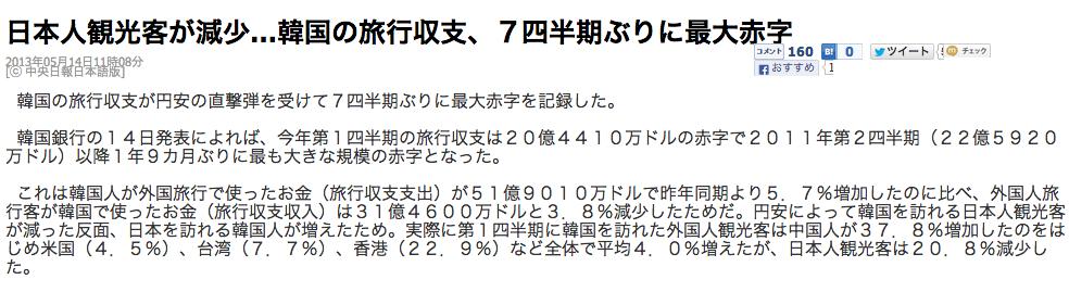中央日報日本人観光客が減少