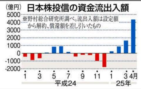 日本株投信資金