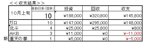 報告10月上旬収支