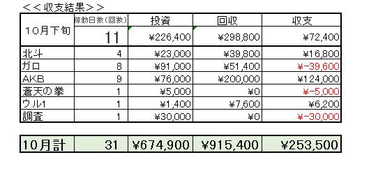 収支報告 10月