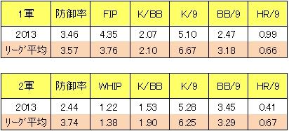 リーグ平均値と比較する楽天・永井怜2013年成績