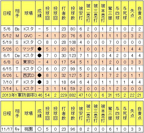 楽天永井怜2013年試合別投手成績