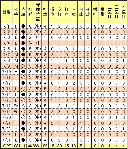 楽天鉄平2009年7月成績