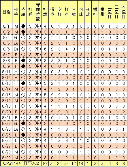 楽天鉄平2009年8月成績