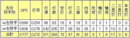 楽天枡田慎太郎2013年左右投手打率