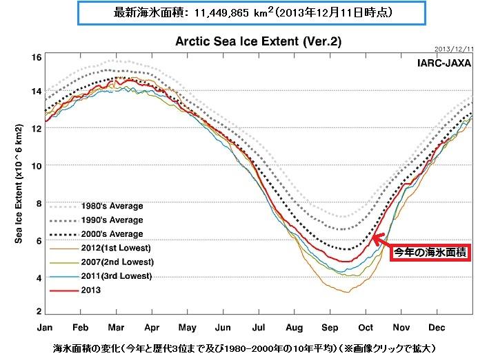 2013-12-12北極の海氷面積グラフ