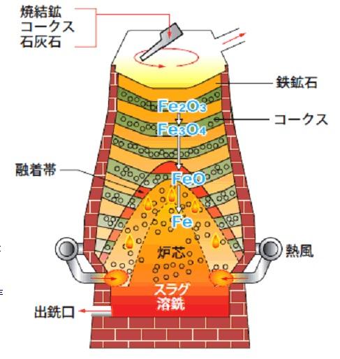 2014-1-22高炉概念図
