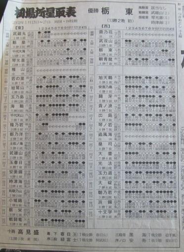 20130919・相撲30-08・栃東初大関で優勝