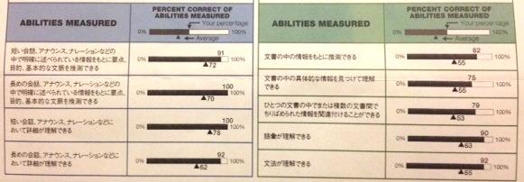 183_TOEIC_abilites measured