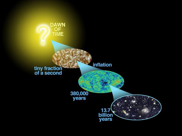 宇宙の広がりと時間のimage