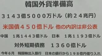 韓国外貨準備の内訳のimage