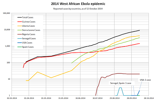 GGGWest_Africa_Ebola_2014_cum_case_by_country_log.png