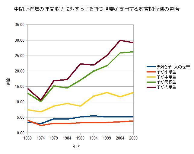 中間所得層対教育費