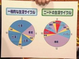 日本人って労働=立派、偉いって考えだよね