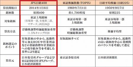 JPX日経400の特徴 ~主要指数との比較~