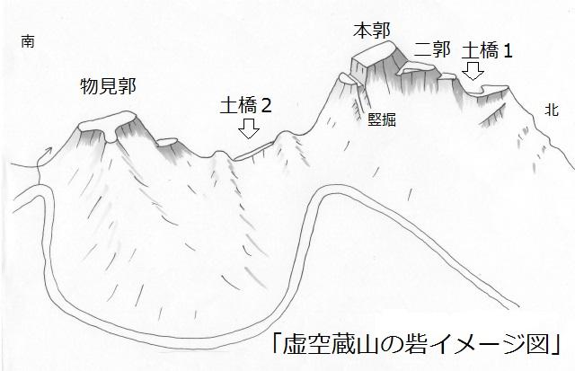 金毘羅山の砦図