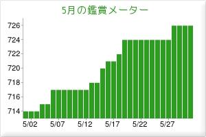 201305観賞メーター