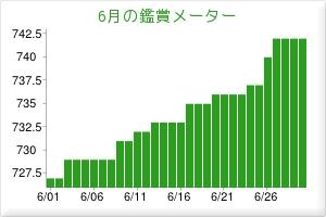 201306鑑賞メーター