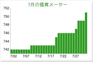 201307鑑賞メーター