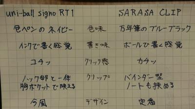 signo RT1 vs. SARASA CLIP
