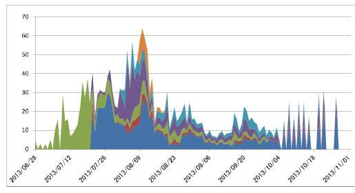 2013_トマト収量グラフ