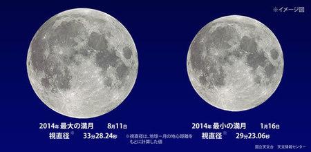 2014年 最大満月と最少満月。