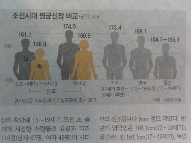 2012年2月1日 東亜日報 朝鮮時代の身長