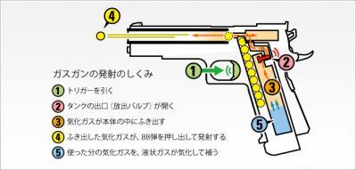 東京マルイ・ガスガンの構造