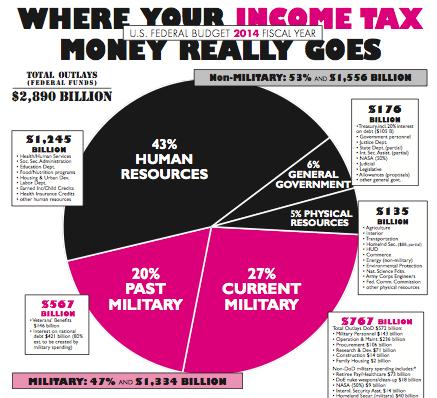連邦所得税の多くが軍事関係に使われていることを表すグラフ。