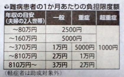 131213_医療費