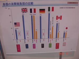 各国の消費税