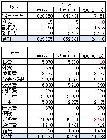 収支(2013.12)