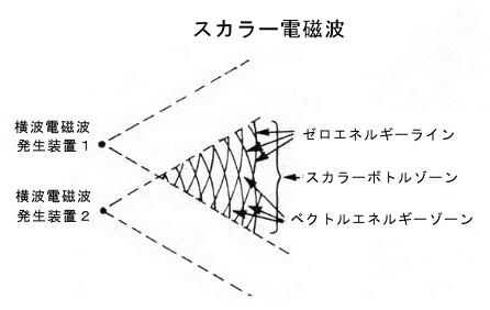 scalar-waves-2.jpg