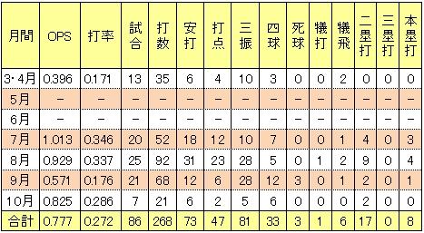 楽天枡田慎太郎2013年月間打率