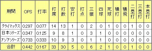 楽天枡田慎太郎2013年CS日本シリーズ打率