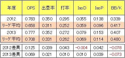 リーグ平均値と比較する枡田慎太郎の打撃成績